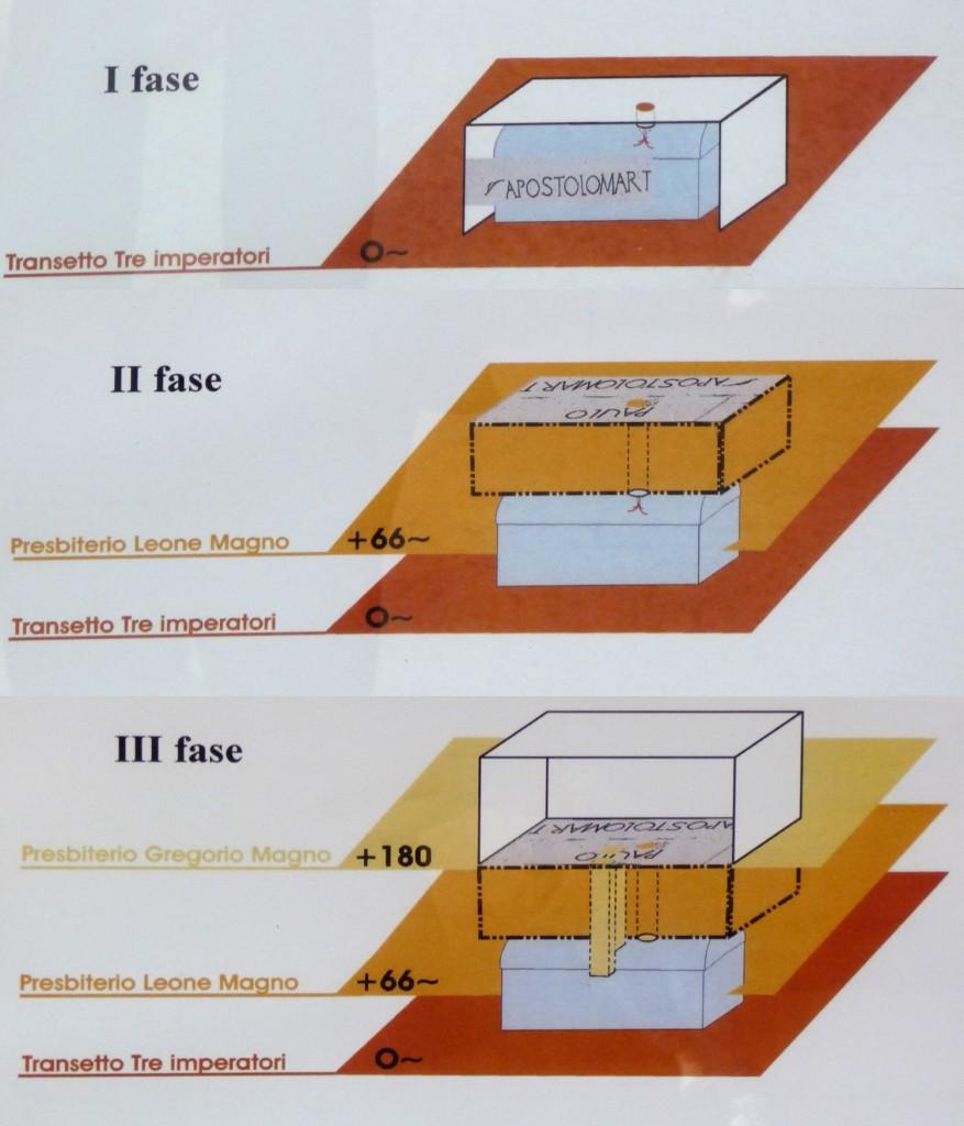 5. Évolution de la tombe de St Paul